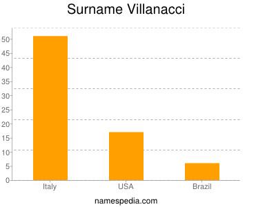 Surname Villanacci
