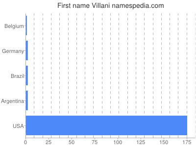 Given name Villani
