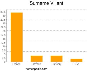 Surname Villant