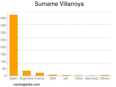 Surname Villarroya
