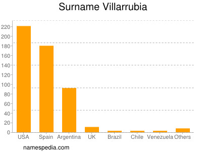 Surname Villarrubia