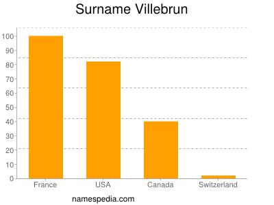 Surname Villebrun