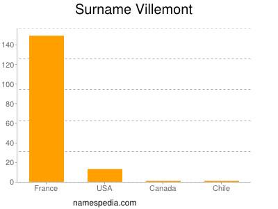 Surname Villemont