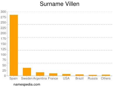 Surname Villen
