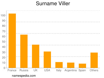 Surname Viller