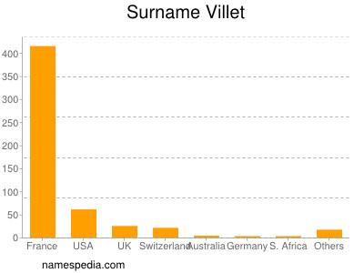 Surname Villet