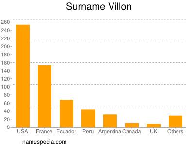 Surname Villon