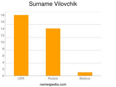 Surname Vilovchik