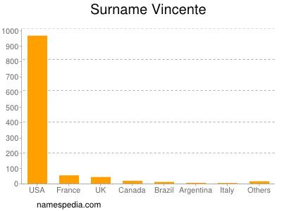 Surname Vincente