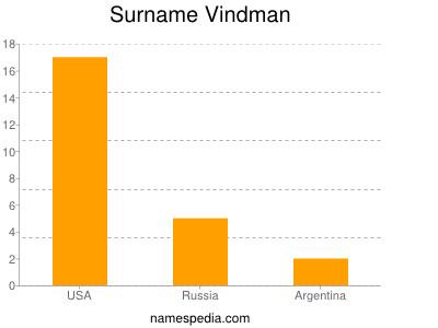 Surname Vindman