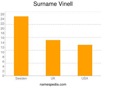 Surname Vinell
