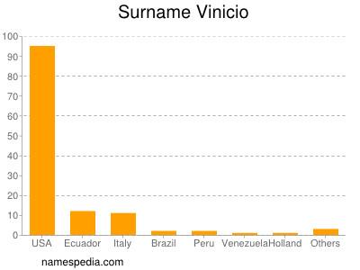 Surname Vinicio