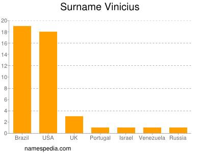 Surname Vinicius