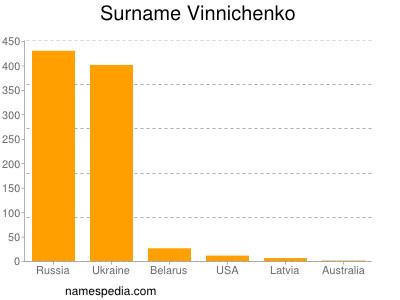 Surname Vinnichenko