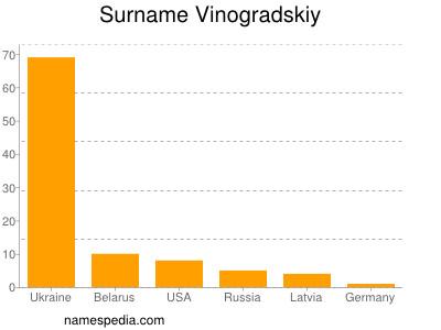 Surname Vinogradskiy