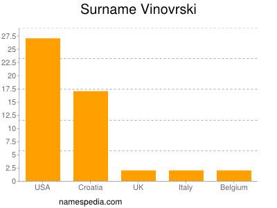 Surname Vinovrski