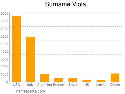 Surname Viola