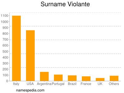 Surname Violante