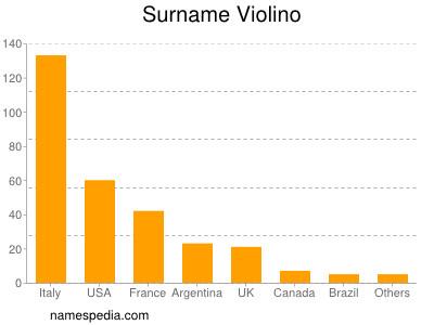 Surname Violino