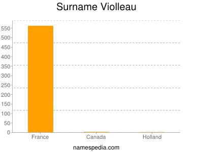 Surname Violleau