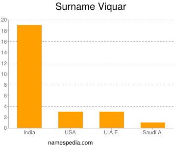 Surname Viquar