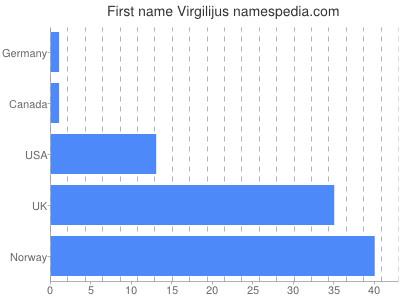 Given name Virgilijus