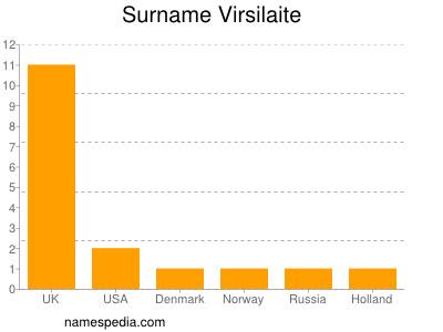 Surname Virsilaite