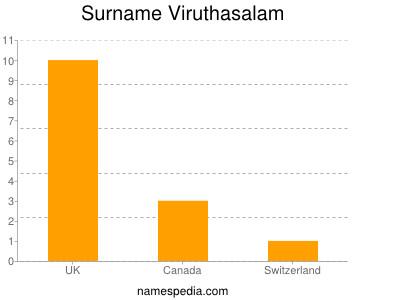 Surname Viruthasalam