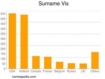 Surname Vis