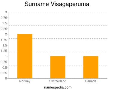 Surname Visagaperumal