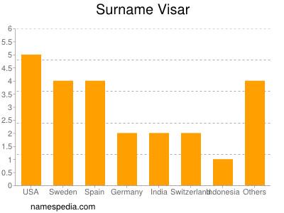 Surname Visar