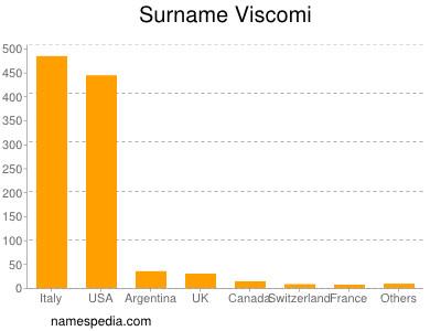 Surname Viscomi