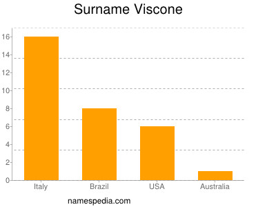 Surname Viscone