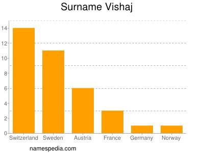 Surname Vishaj