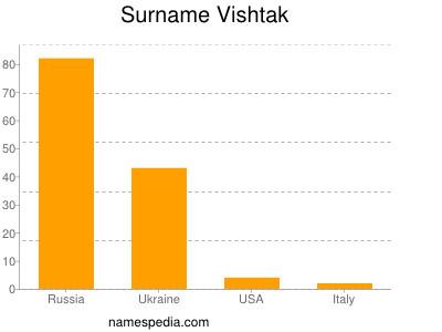 Surname Vishtak