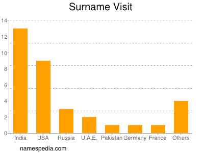 Surname Visit