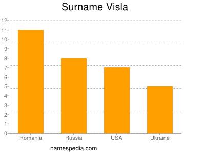 Surname Visla