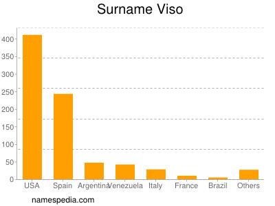 Surname Viso