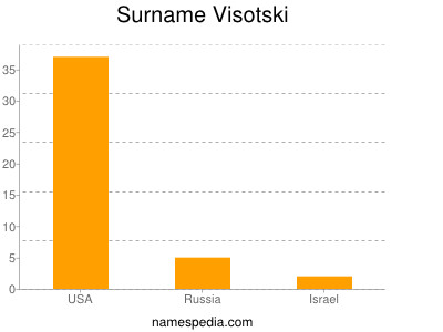 Surname Visotski