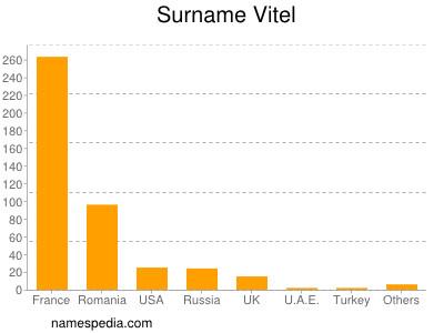 Surname Vitel