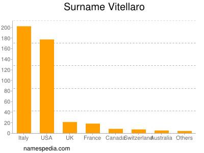 Surname Vitellaro