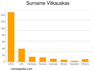 Surname Vitkauskas