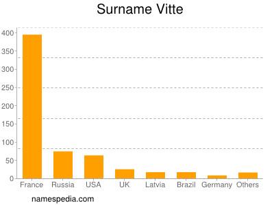 Familiennamen Vitte