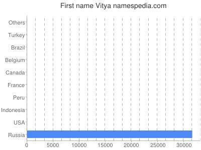 Given name Vitya