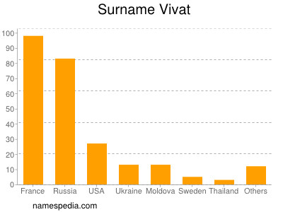 Surname Vivat