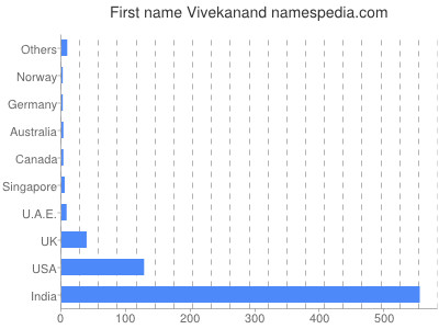 Given name Vivekanand