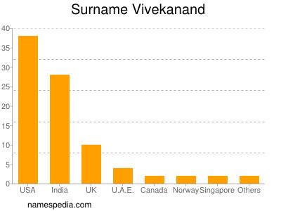 Surname Vivekanand