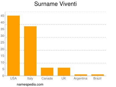 Surname Viventi