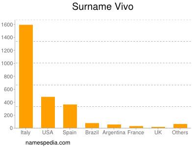 Surname Vivo