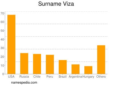 Surname Viza